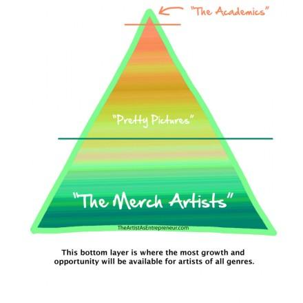 Image: The Art World Pyramid  by Lezley Davidson
